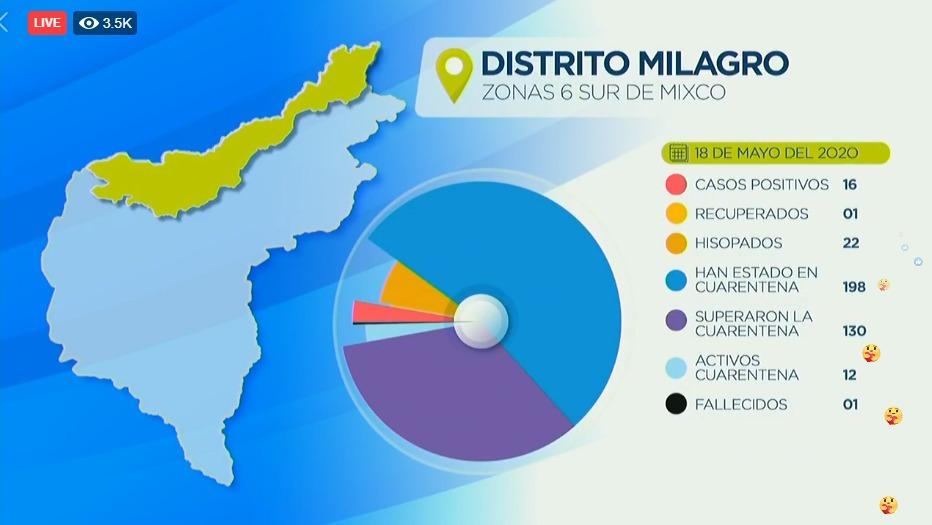 Mixco tiene 89 casos activos de coronavirus, registra ya 6 muertes